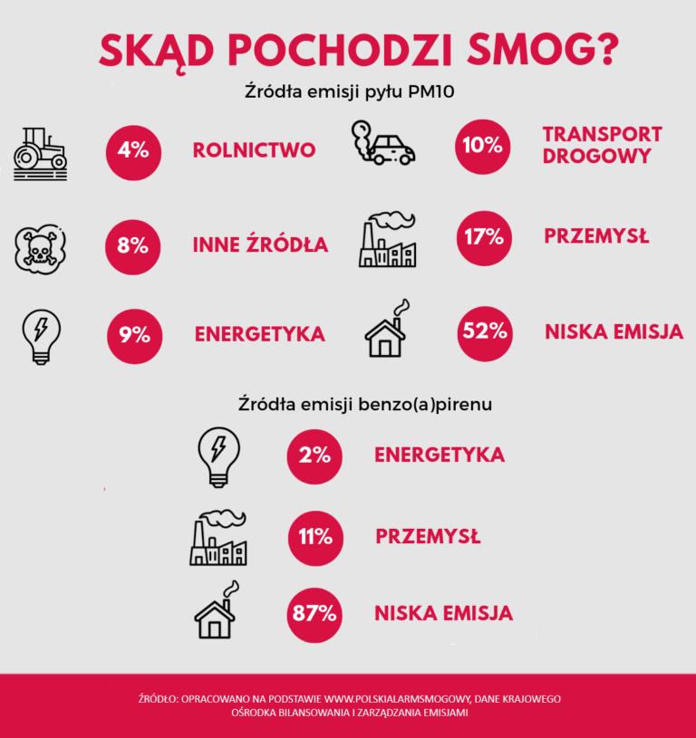 infografika źródła smogu